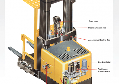 Color Illustration: Forklift Retreival Guidance System