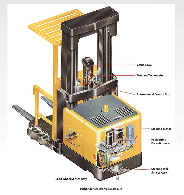 Color Illustration: Forklift Retreival Guidance System
