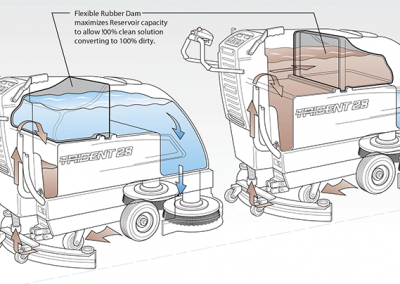 Color Illustration: High-Capacity Floor Sweeper
