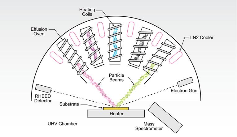 Diagram: Nanotech / Mass Spectrometer