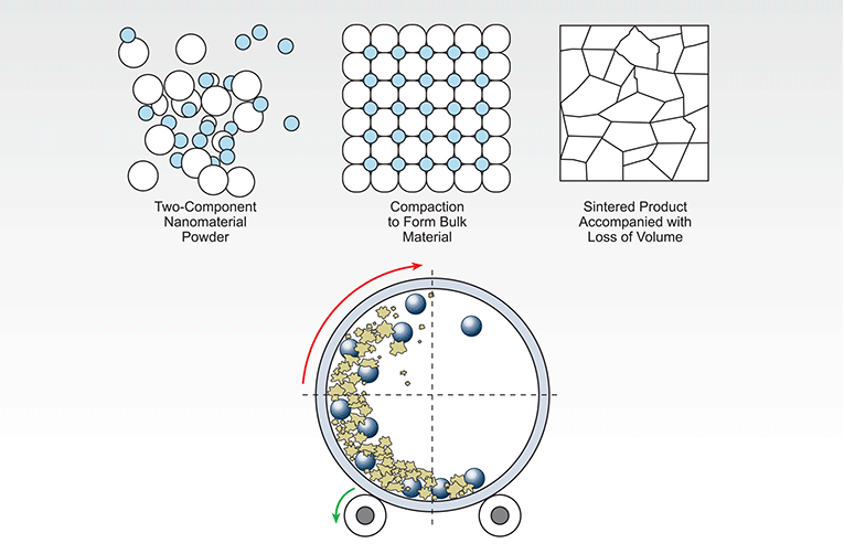 Diagram: Nano Material Structures