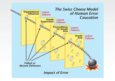 Infographic: Model of Human Error Causation