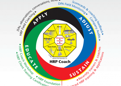 Infographic: HRP Safety Coaching Cycle