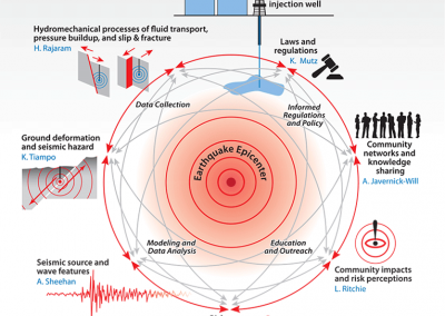 Infographic: Drilling-induced Earthquake Impact Study