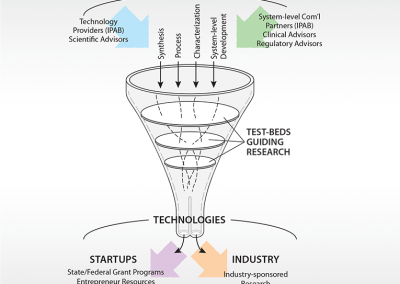 Infographic: Technology Transfer Funnel