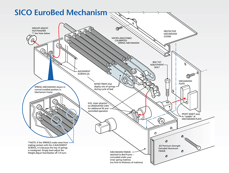 Section view: EuroBed® Murphy bed spring mechanism