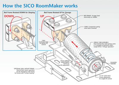 Section view: RoomMaker® Murphy bed spring mechanism
